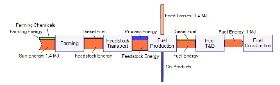 Fuel LCA Tracking of Well-to-Wheel Inputs