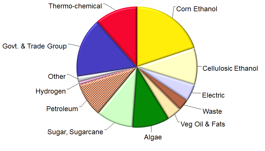 LCA Project Experience: corn ethanol, cellulosic ethanol, electric, waste, vegetable oils and fats, algae, sugar/sugarcane, petroleum, hydrogen, gov&trade group, thermo-chemical