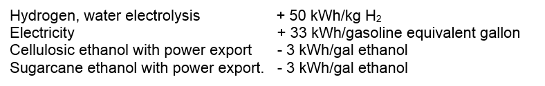 Fuel pathways using or exporting the most electricity
