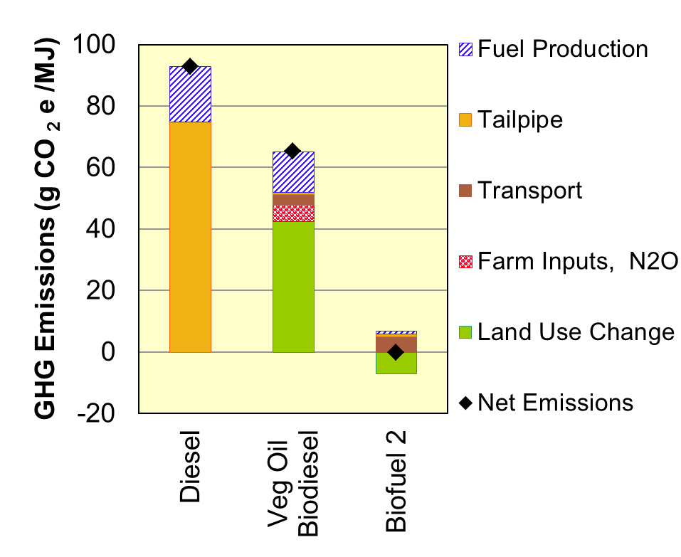 Fuel Life Cycle Analysis Chart that compares GHG emissions of diesel, vegetable oil biodiesel, and a second biofuel. GHG Emissions caused by fuel production, tailpipe, transport, farm inputs, N2O, land use change, and net emissions are shown.
