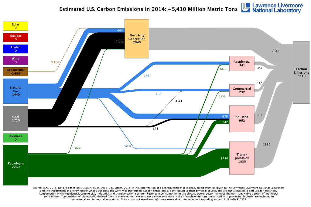 Estimated U.S. Carbon Emissions in 2014
